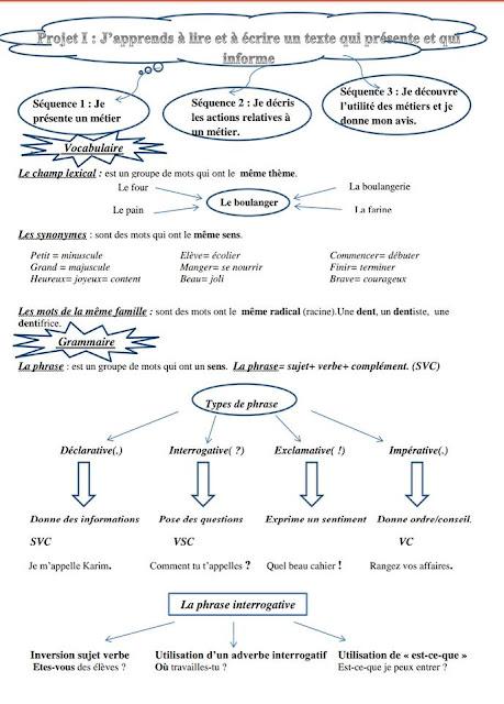 ملخص دروس الفصل الأول في اللغة الفرنسية السنة الخامسة ابتدائي الجيل الثاني
