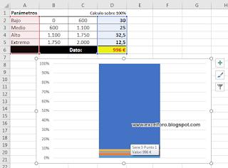 Gráfico de Termómetro en Excel