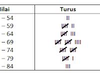 Cara Membuat Diagram Histogram dan Poligon Frekuensi