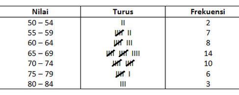 Cara membuat diagram histogram dan poligon frekuensi s ebelumnya cara membuat diagram histogram dan poligon frekuensi ccuart Gallery