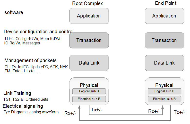 File Handling in Verilog | Digital Design - Expert Advise