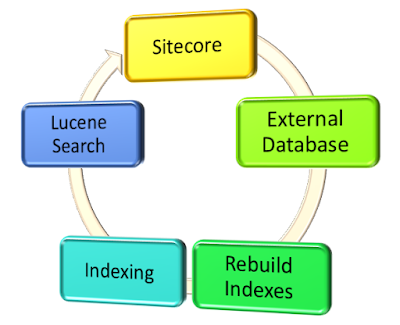 Flow of external indexing