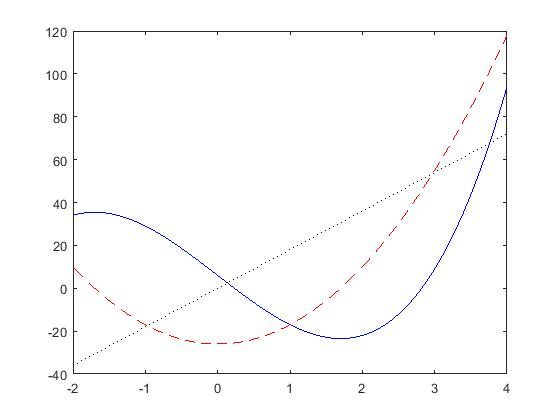 MATLAB ,Plotting a function and its derivatives