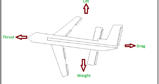 What are the Four Forces act on the aircraft