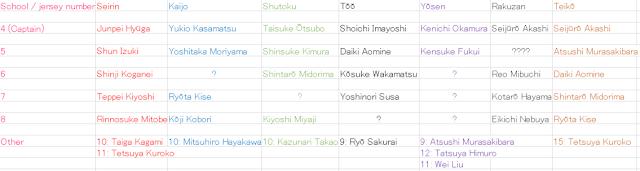 The List of Jersey Numbers of Kuroko no Basuke Characters