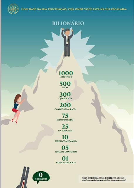 Escalada do Fator de enriquecimento