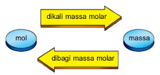 Diagram mol – massa