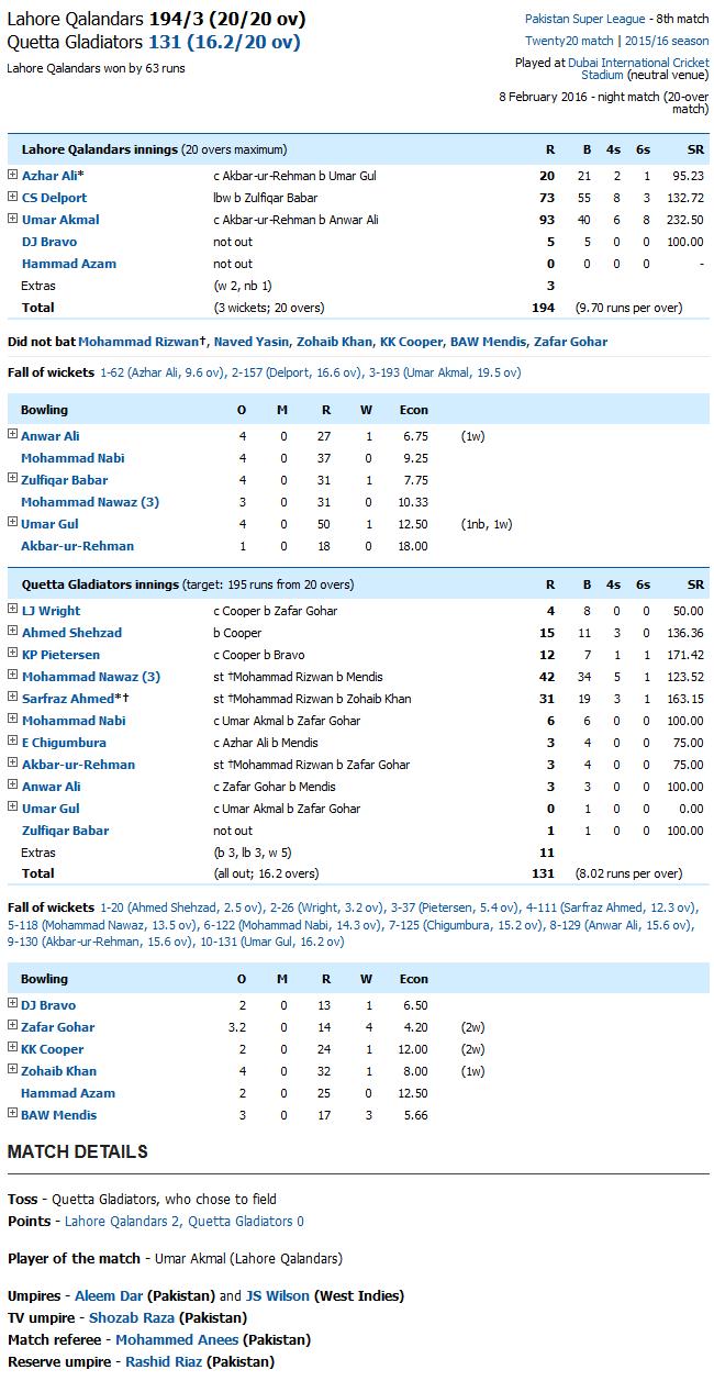 Lahore Qalandars v Quetta Gladiators Scorecard