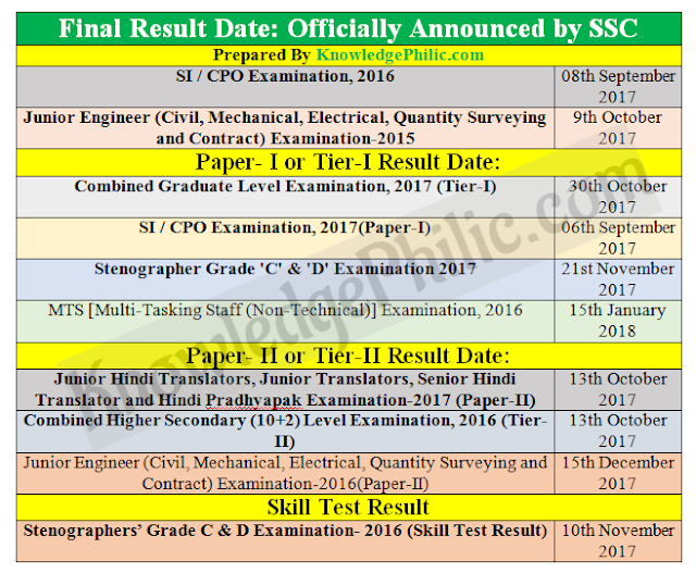 SSC Result Status Report Updated as on 21.11.2017 pdf