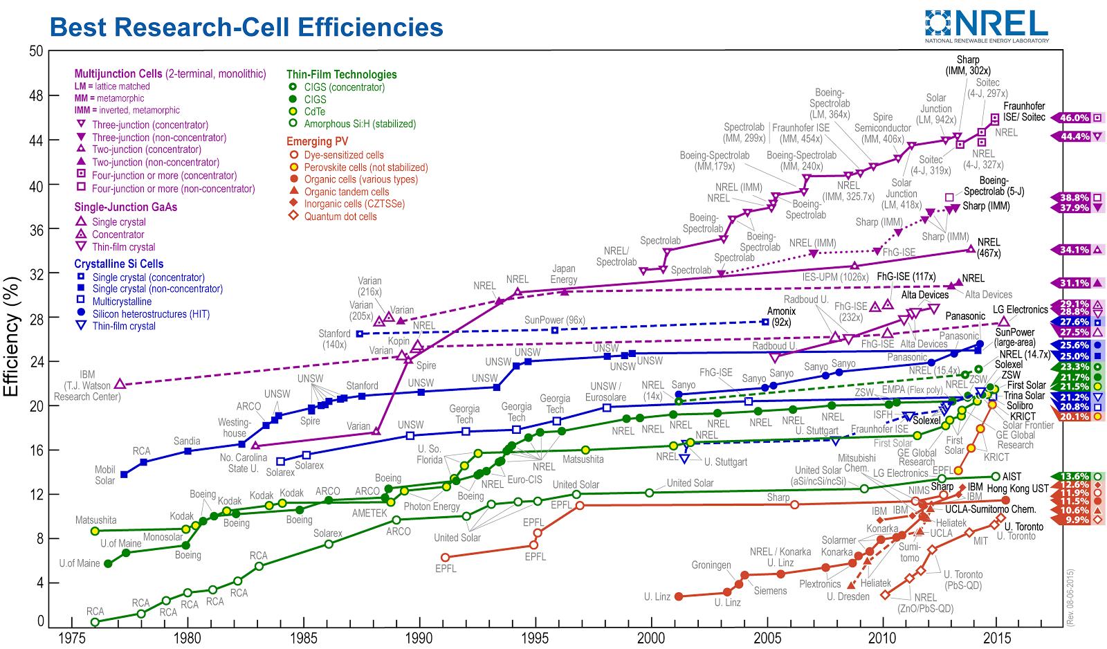 Pv Educator Solar Cell Efficiency Chart
