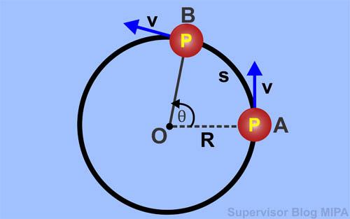 hubungan antara besaran sudut (anguler) dengan besaran linear (tangensial) pada gerak melingkar: rumus panjang busur lintasan, posisi sudut, kecepatan tangensial, kecepatan anguler, percepatan tangensial, percepatan sudut, percepatan sentripetal (radial)
