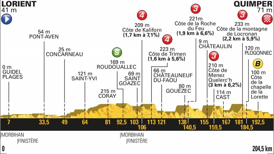 Analisi altimetria percorso della tappa 5 del Tour de France 2018 di ciclismo.