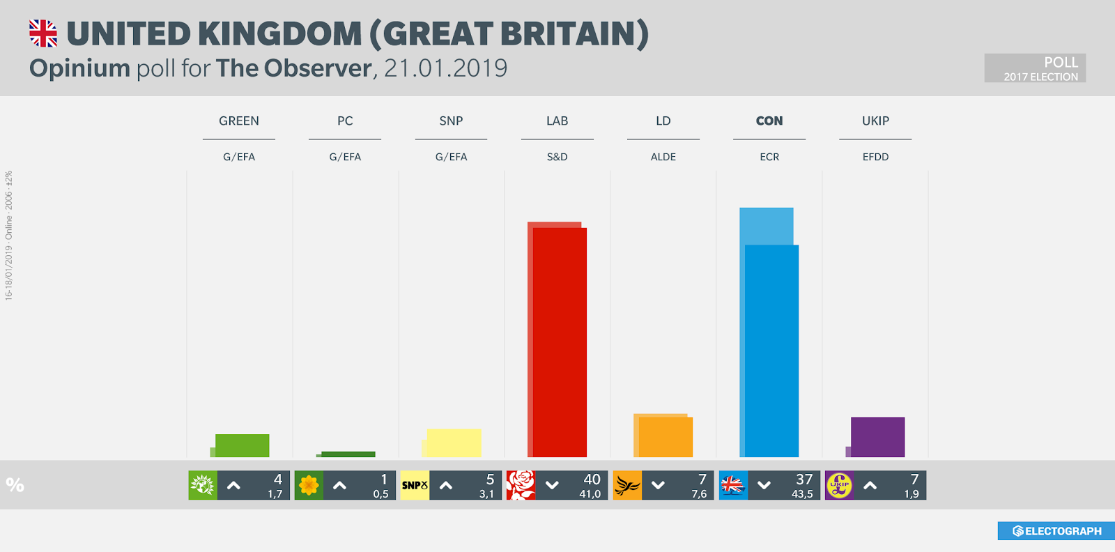 UNITED KINGDOM: Opinium poll chart for The Observer, 20 January 2019