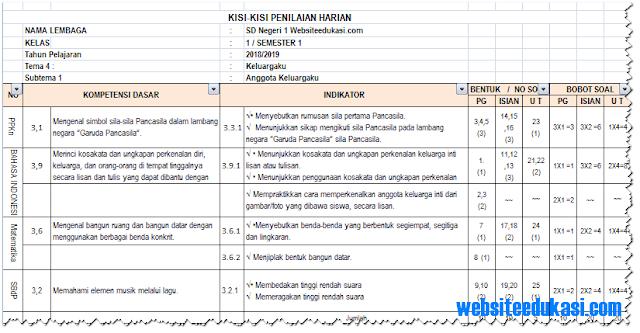 Kisi-Kisi Soal PH/ UH Kelas 1 Tema 4 K13 Tahun 2018/2019