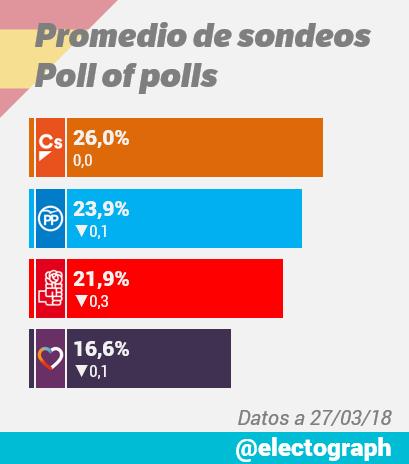 Encuestas nacionales - Página 2 Promedio_encuestas_180327