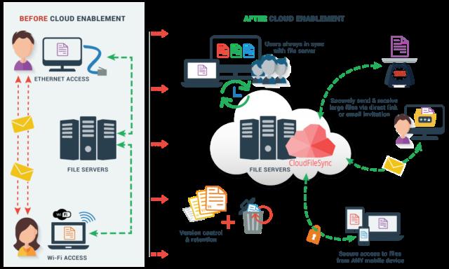 Manfaat Cloud Storage