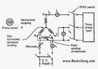 Voltage regulation of  synchronous generator [Alternator] using Direct loading method