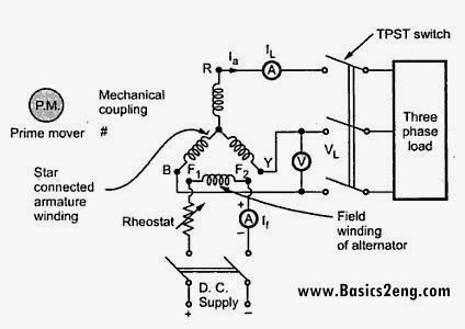 Voltage regulation of synchronous generator [Alternator