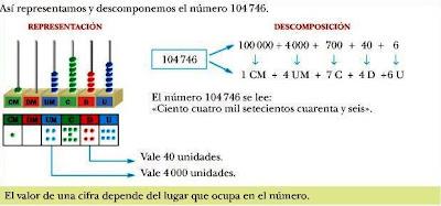 Resultado de imagen de LOS NUMEROS DE SEIS Y SIETE CIFRAS
