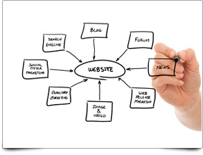 5 Great Web Traffic Sources For Your Website