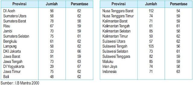 Angka kematian dan harapan hidup penduduk Indonesia