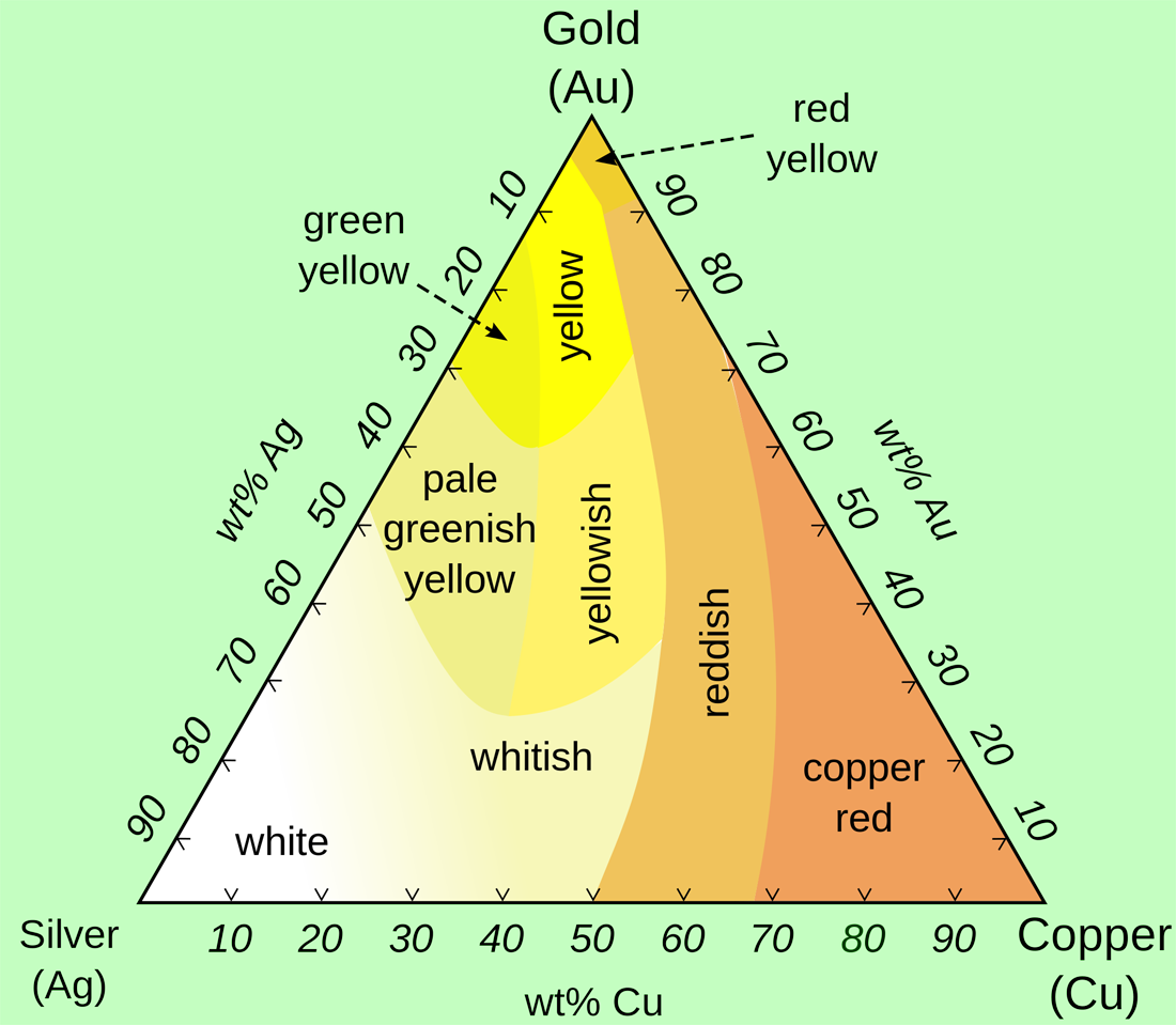 gold silver copper phase diagram simplicity regent 14 wiring joyful public speaking from fear to joy and wonder