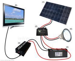 le camping car pour les nuls faut il acheter des panneaux solaires. Black Bedroom Furniture Sets. Home Design Ideas