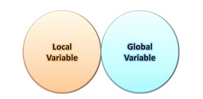 Javascript global variable vs local variable by visionfortech