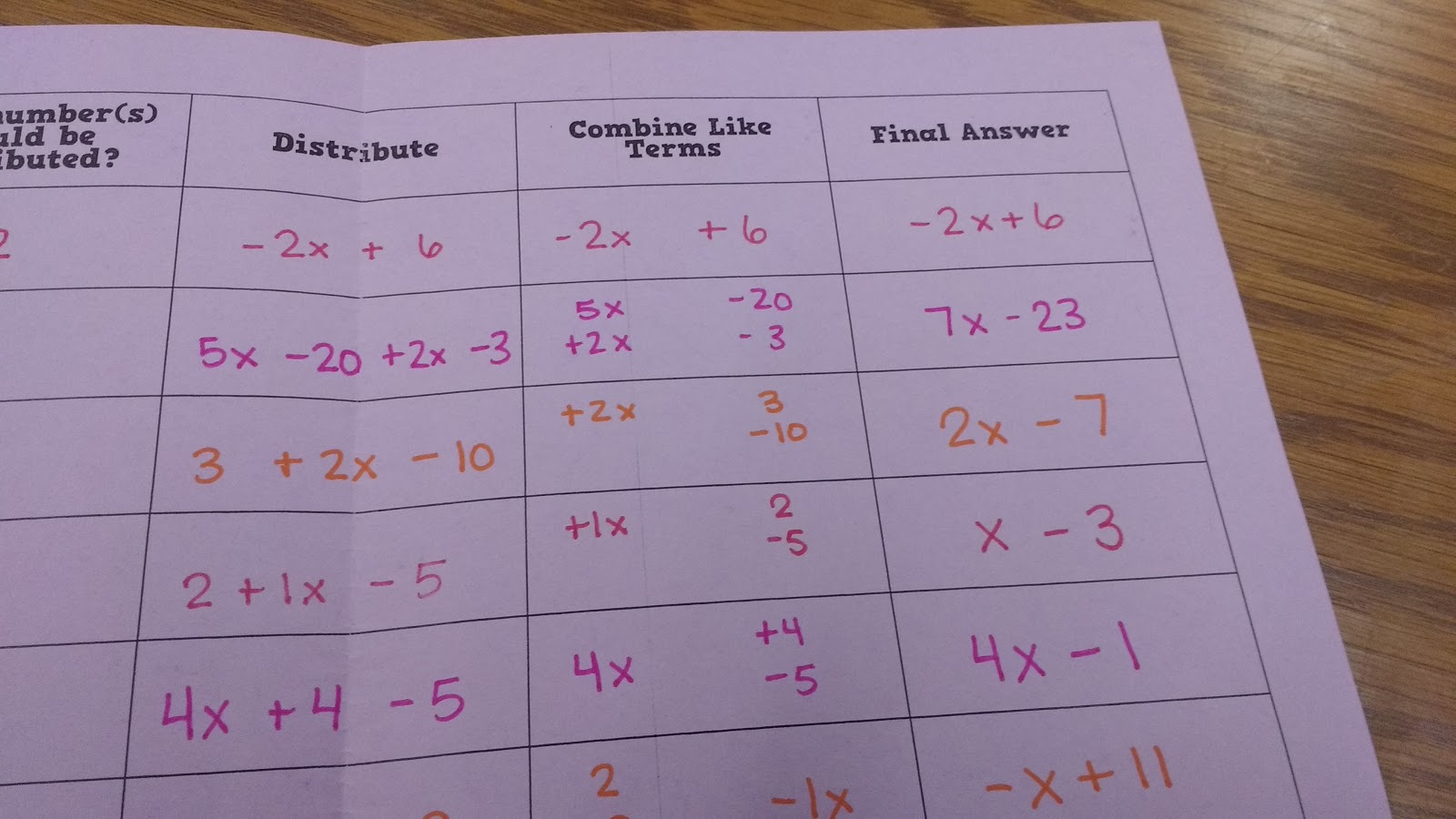 Worksheets Combining Like Terms Worksheet math love combining like terms and the distributive property when we start back on monday i want to give students equations inequalities that have parentheses be combined i