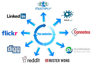 social bookmarking free sites list