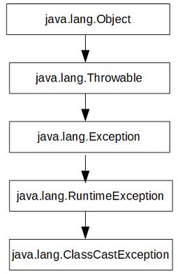 ClassCastException in Java
