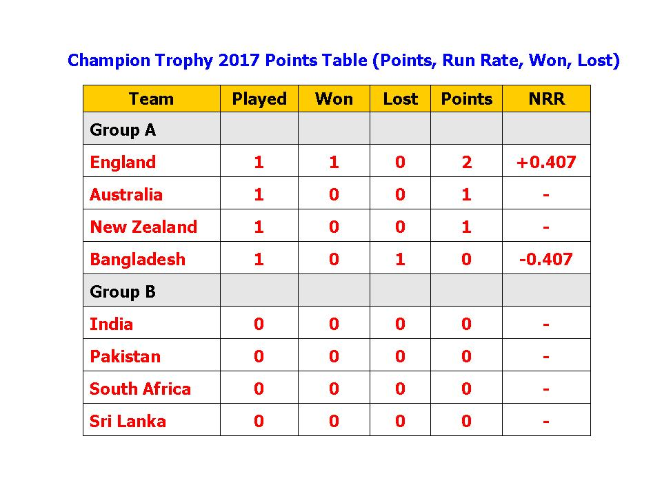 Champion Trophy 2017 Points Table Run Rate Won LostICC