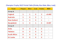 Champion Trophy 2017 Points Table (Points Run Rate Won Lost),ICC Champion Trophy 2017 Points Table,champion trophy 2017 current run rate,point table,team status,group a point table,group b points table,live points,match won,match lost,tied,champion trophy team,semi final,all teams point,cricket points table,icc champion trophy cricket point table,team ranking,England,Australia,New Zealand,Bangladesh,India,Pakistan,South Africa,Sri Lanka