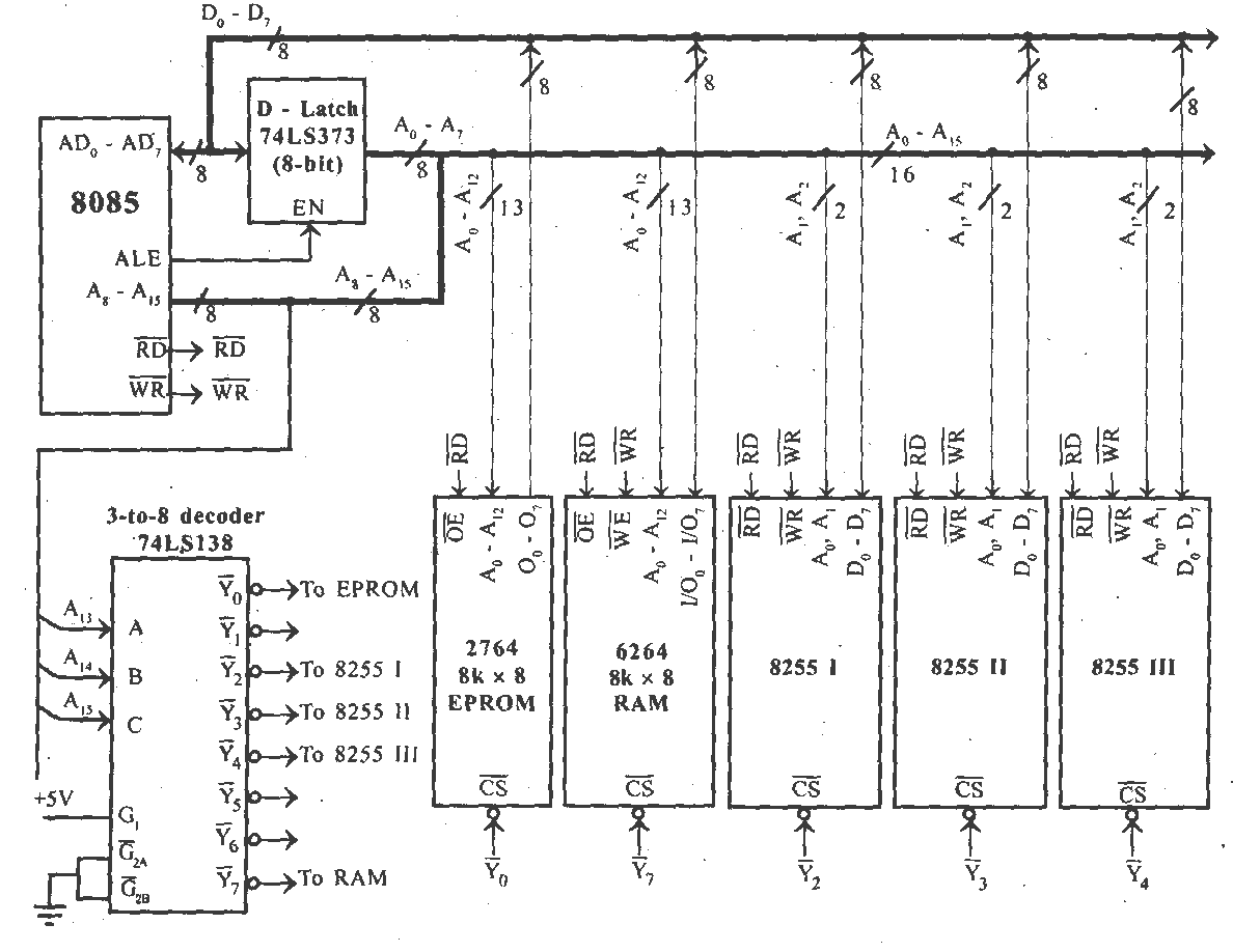 small resolution of memory and i o port interfacing with 8085