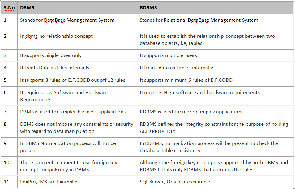 rdbms oodbms ordbms and xml information technology essay Ordbms you should experience ordbms at least once in your lifetime and here's why - ordbms | encouraged in order to our blog, within this period i'll explain to you with regards to keyword.
