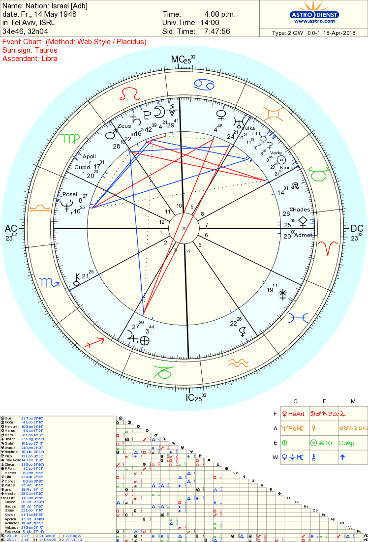Astrolojew happy 70th birthday modern state of israel lets look at your natal chart geenschuldenfo Image collections