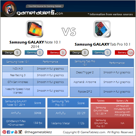 Samsung GALAXY Note 10.1 vs Samsung GALAXY Tab Pro 10.1 benchmarks and gaming performance
