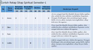 nilai ndeskripsi sikap spiritual kurtilas