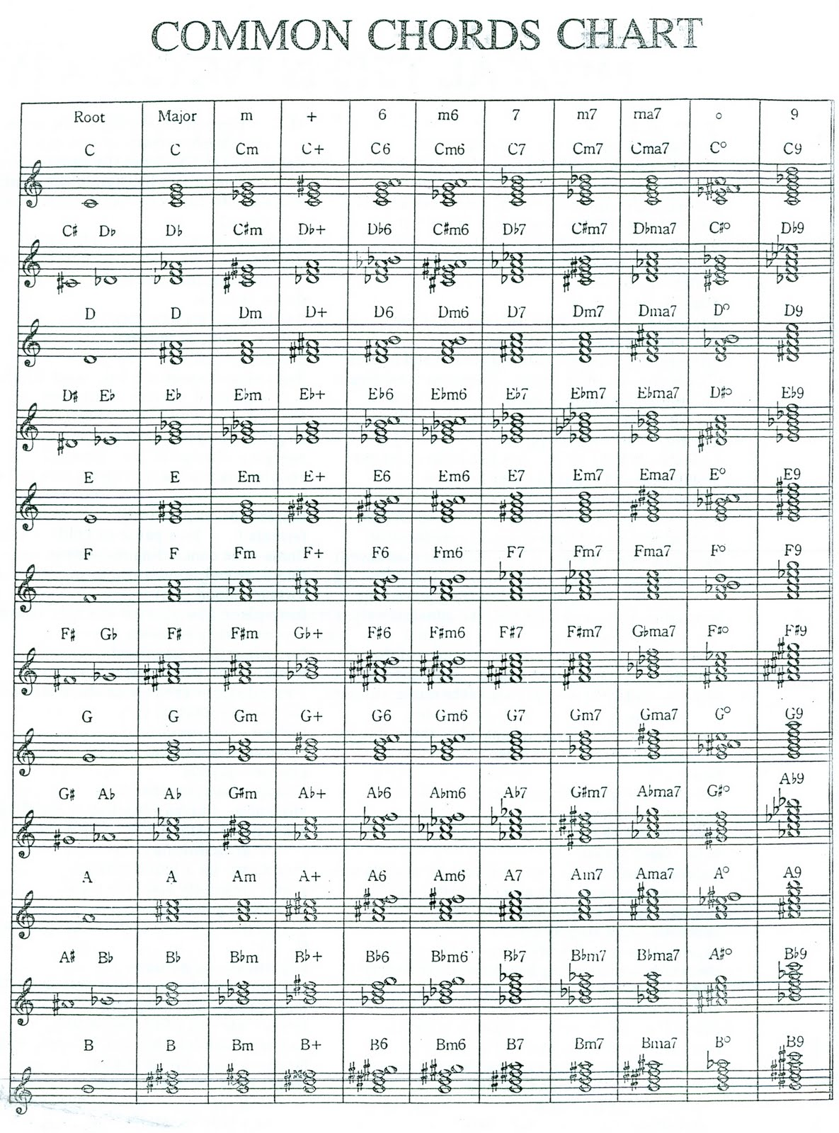 Transcendence Through Music Learning To Read Music With Chords