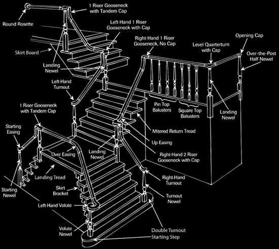 Mengenal eleman pembentuk sebuah tangga