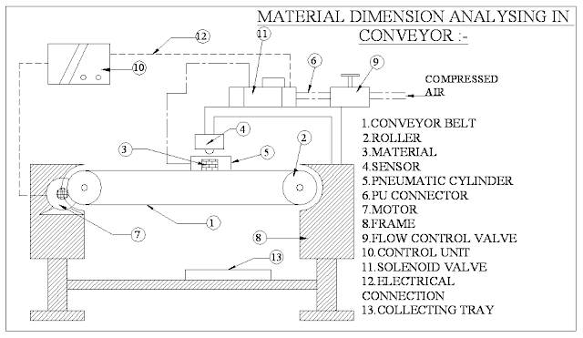 AUTOMATIC MATERIAL DIMENSION ANALYZING ROBOT WITH LOAD CELL