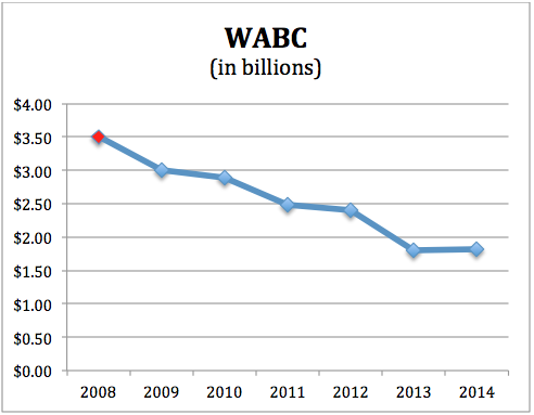 Loans Outstanding at Westamerica (WABC)
