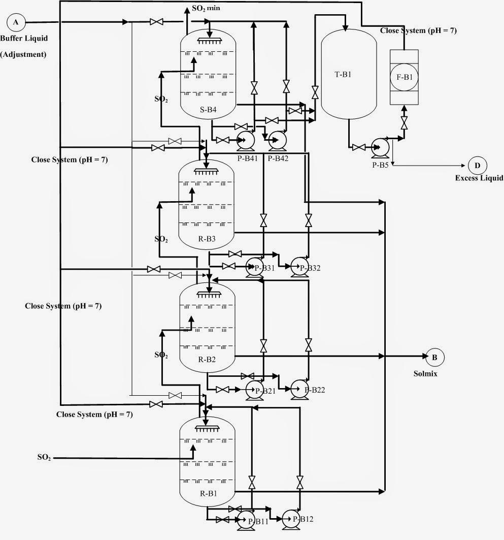 Mengenal Lebih Dalam Teknik Kimia & Manajemen Teknologi