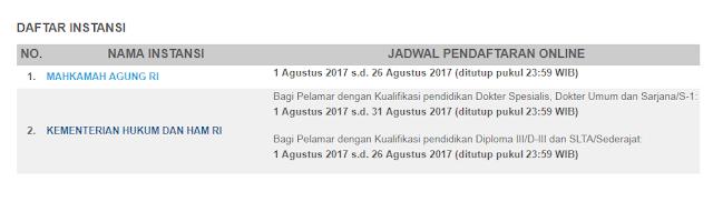 Unduh Dasar Pelaksanaan Penerimaan CPNS Tahun 2017