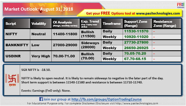 Indian Market Outlook: August 31, 2018