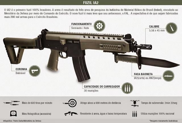 Resultado de imagen para fusiles IA2