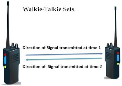 Half Duplex Transmission Mode