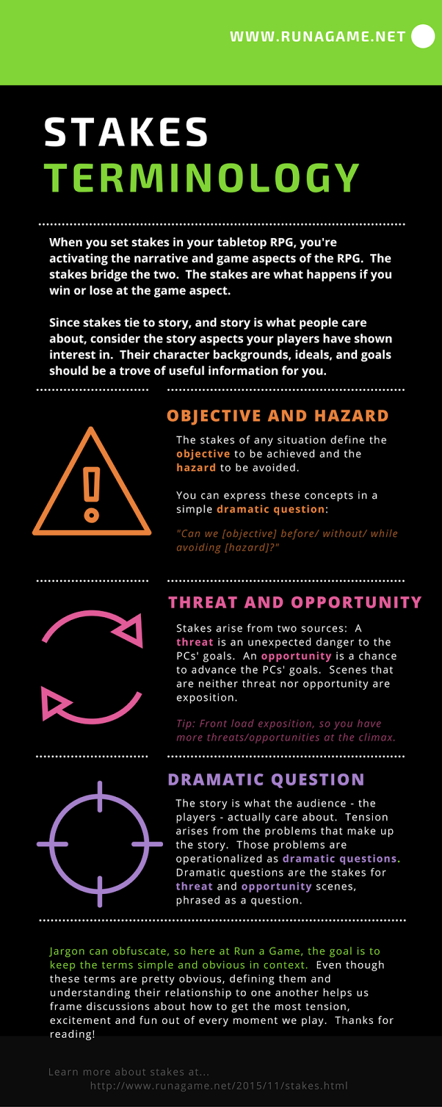 Run a Game: Stakes Terminology Infographic