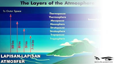 Atmosfer, Pengertian Atmosfer, Lapisan Lapisan Atmosfer, Troposfer, Stratosfer, Mesosfer, Termosfer, Eksosfer, Lapisan Ozon