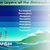 Lapisan Atmosfer: Troposfer, Stratosfer, Mesosfer, Termosfer, Eksosfer